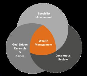Circles-Financial